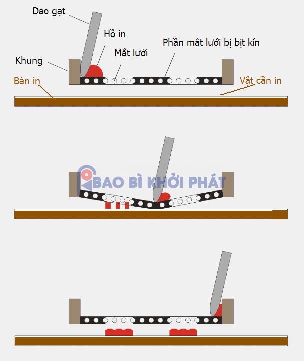 Nguyên lý kỹ thuật in lụa