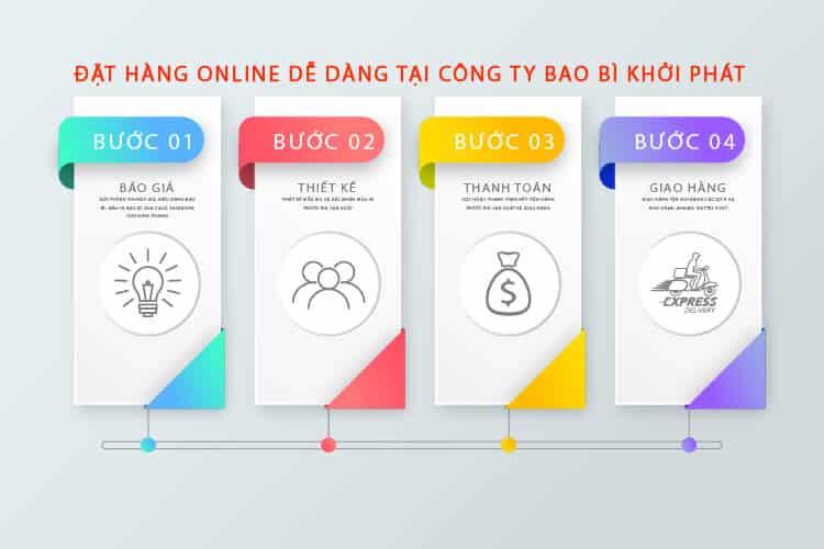Đặt hàng Online dễ dàng tại Công Ty bao bì Khởi Phát-01